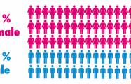 Thumbnail voor Genderqueer: zestig procent vrouw, veertig procent man